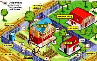 Расстояние между домом и забором соседского участка